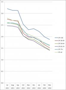 CPI by age