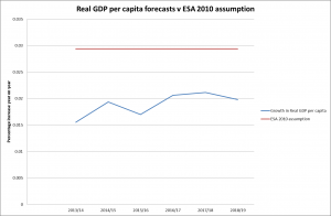 Real GDP v ESA