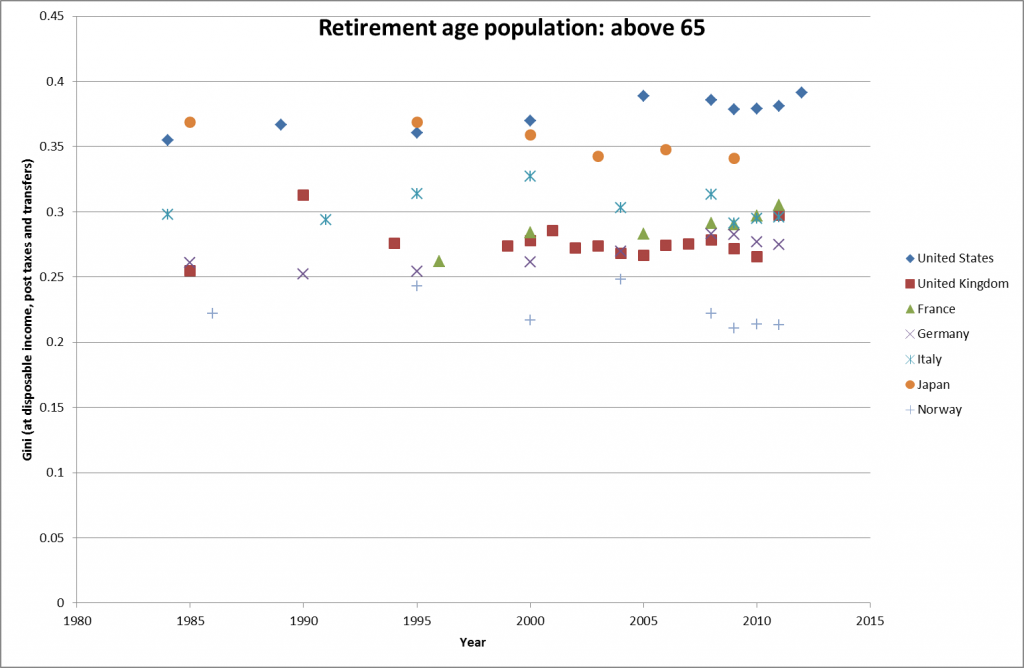 Gini retirement age