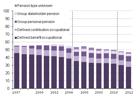 ONS workplace pensions