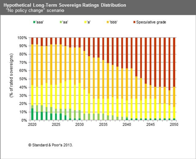 S&P sovereign credit ratings