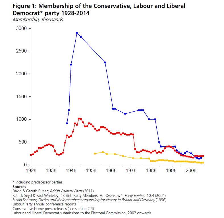 Party membership long timeline